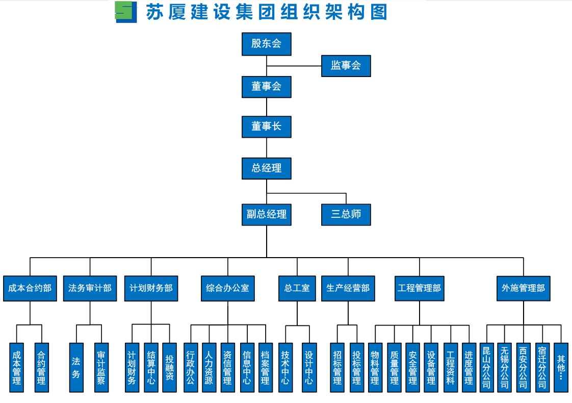 苏厦组织架构图.png